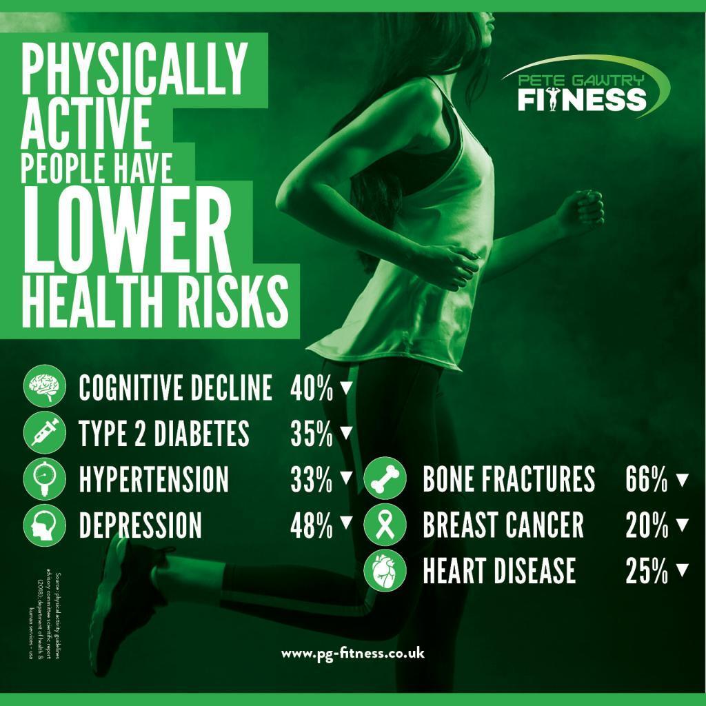 % Best Online Fitness Training Plans%Pete Gawtry Fitness